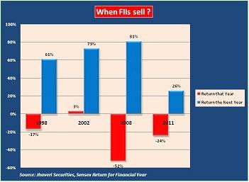kotak_fii-selling-chart